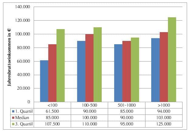 Gehaltsübersicht von Vertriebsleitern nach Unternehmensgröße (gemessen an der Mitarbeiterzahl)*
