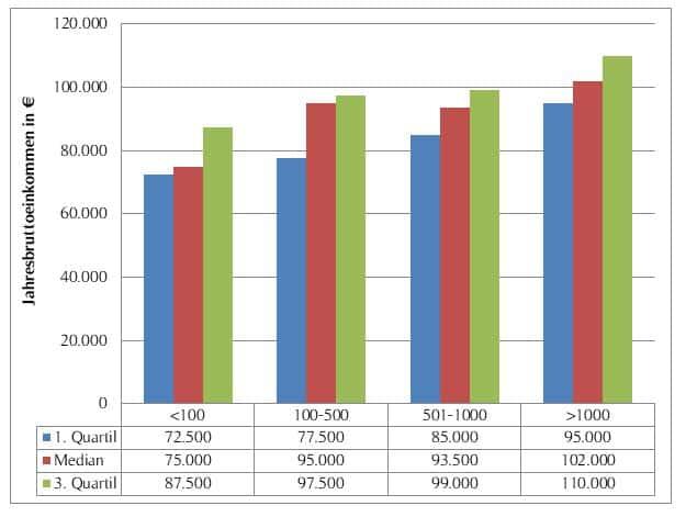 Gehaltsübersicht Leiter/in Konstrukion nach Unternehmensgröße